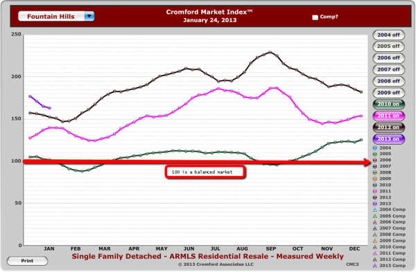 Fountain Hills Market Index