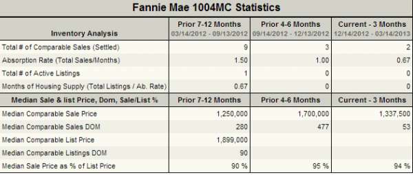 FireRock_Counrty_Club_Statistics
