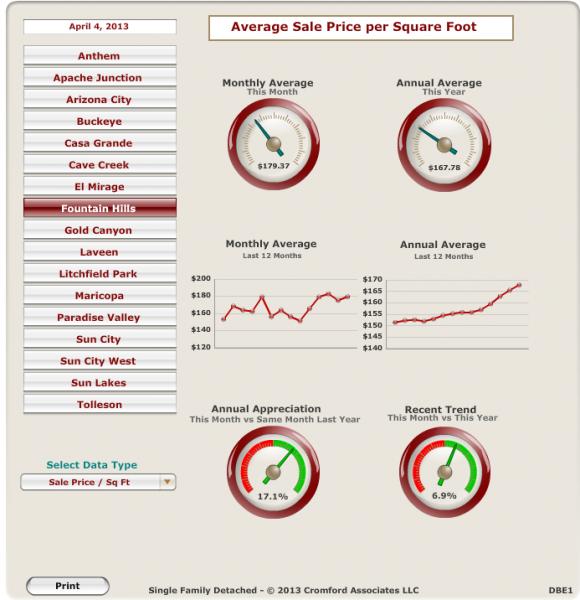 Fountain Hills Average Price Per Sq Ft