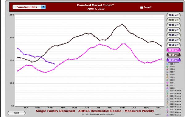 Fountain Hills Market Index