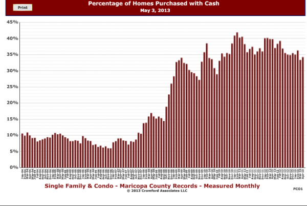 Maricopa County-Cash Buyers