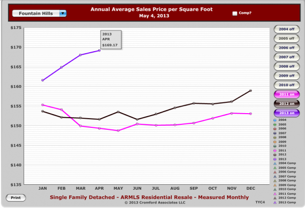 Fountain_Hills_AZ_Homes_-Average_Price_Per_Sq_Ft