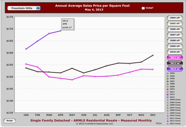 Fountain_Hills_AZ_Homes_-Average_Price_Per_Sq_Ft
