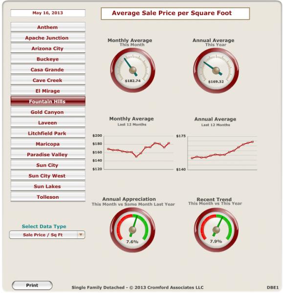 Fountain Hills Sales-Price Per Sq Ft