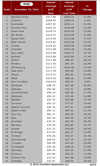 Phoenix Metro City Ranking