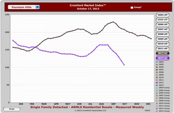 Fountain Hills Market Trends