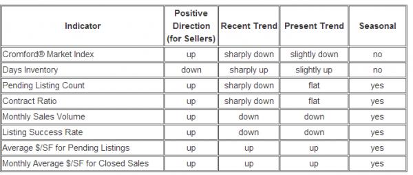 Market Indicators Phoenix Metro