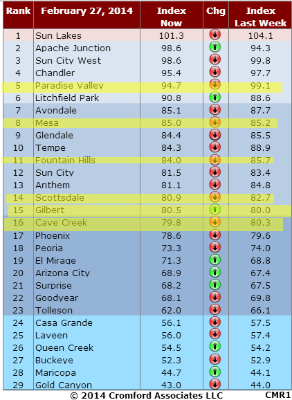 Market Index 2014