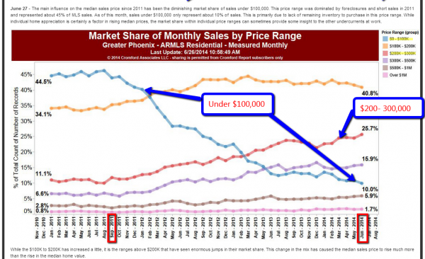 Share of inventory in the Phoenix Metro Area
