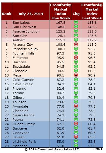 Fountain Hills Market Index Aug 1 2014