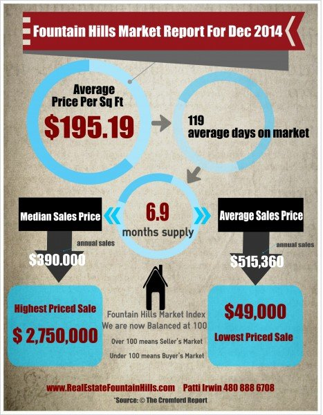 Fountain Hills Dec 2014 Market Report
