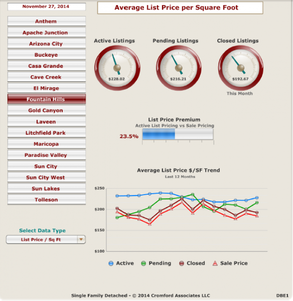 average_price_per_sq_ft_Fountain_Hills_AZ